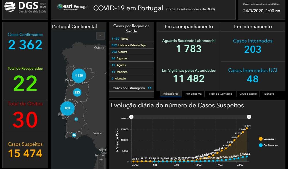 Дані із сайту Міністерства охорони здоров'я Португалії