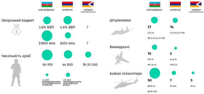 Дані дослідження The Military Balance 2020