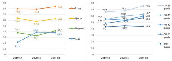 Чи потрібно Україні вступати до ЄС (% відповідей
