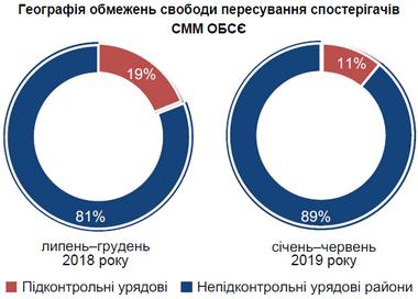 Графіка з тематичного звіту СММ ОБСЄ