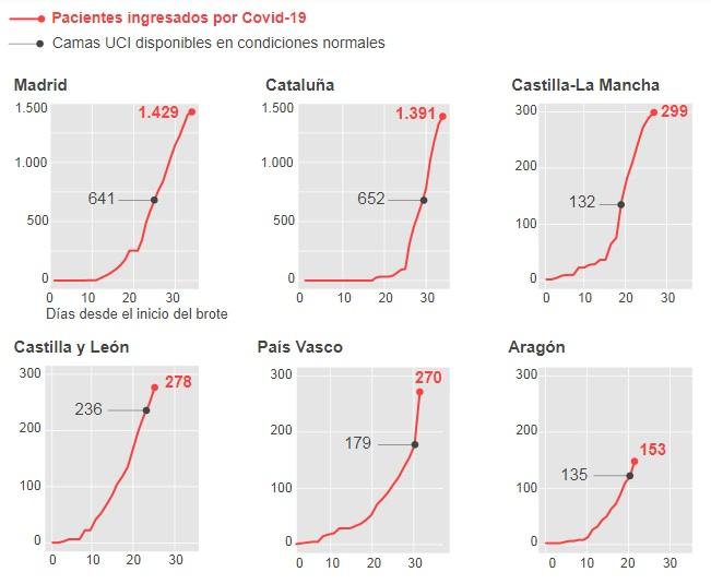 Інфографіка видання El Pais. Червона лінія - кількість хворих на коронавірус, якими опікуються лікарні; чорна лінія - кількість ліжкомість до пандемії.