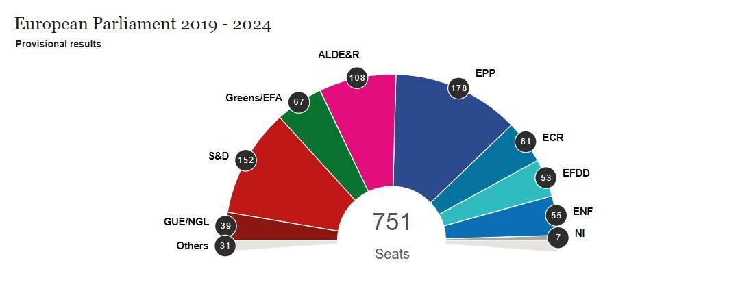 Предварительный прогноз на распределение мест в Европарламенте