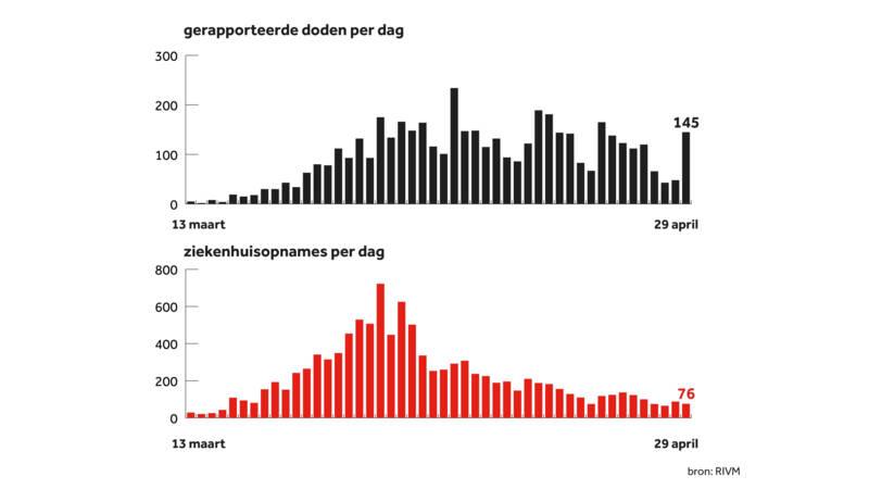 Динаміка розвитку епідемії у Нідерландах, інфографіка RIVM.
