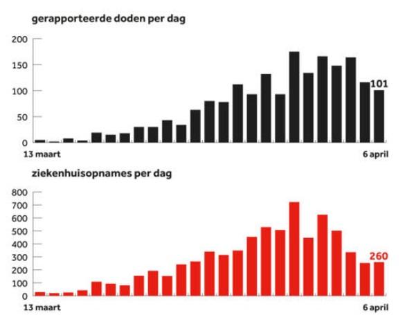 Графік із сайту видання NOS, за даними RIVM