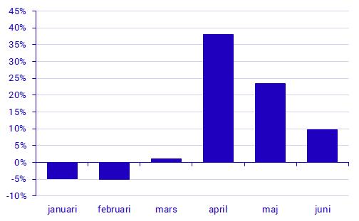 Відносна кількість смертей на місяць протягом 2020 року по відношенню до 2015–2019 років