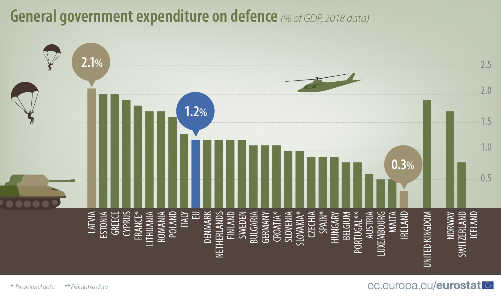 Латвия вышла в лидеры ЕС по уровню расходов на оборону, – Евростат 01