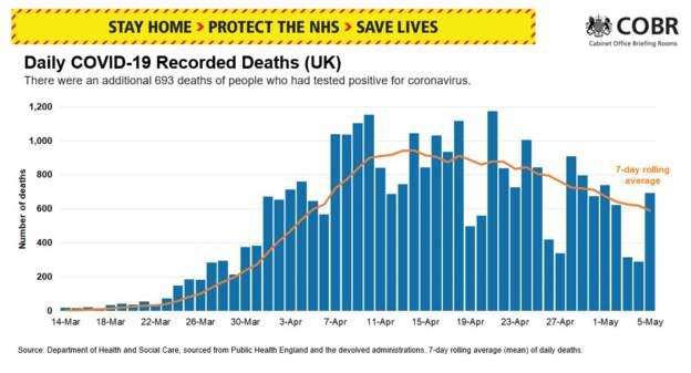 Інфорграфіка Національної служби здоров'я: динаміка кількості загиблих від Covid-19.
