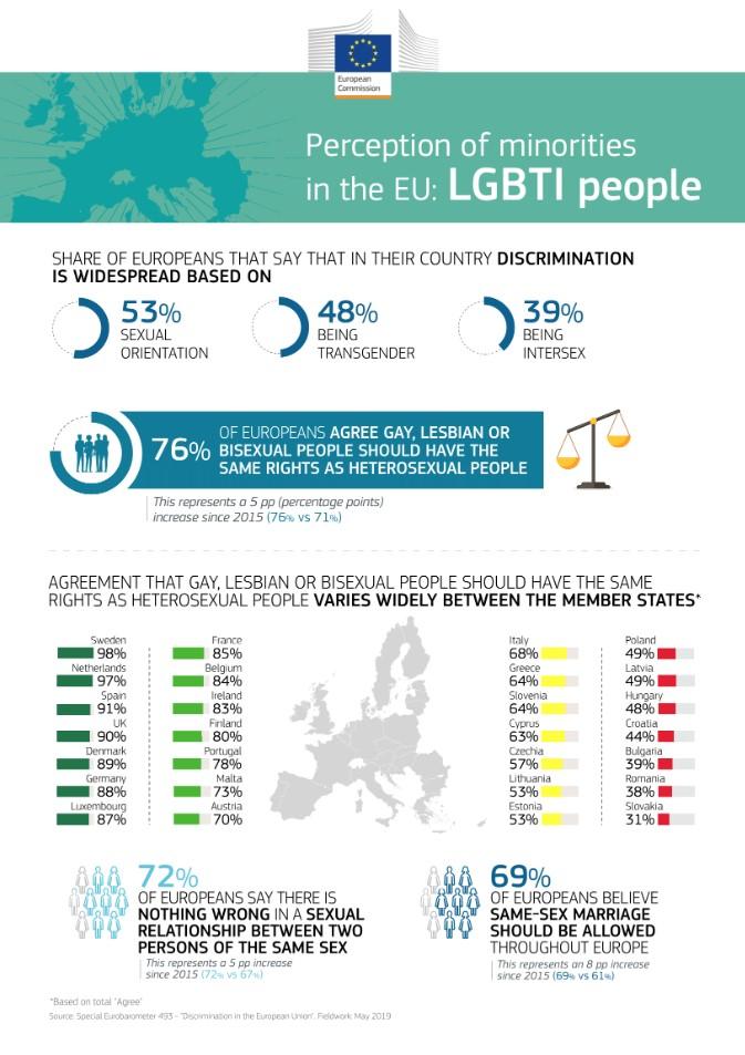 Де у ЄС найкраще жити ЛГБТ